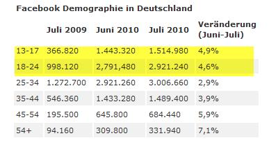 Facebook-Demographie in Deutschland. Quelle: facebookmarketing
