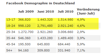 Facebook-Demographie in Deutschland. Quelle: facebookmarketing