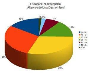 nutzerzahlen-juli-2010-quelle facebookbiz
