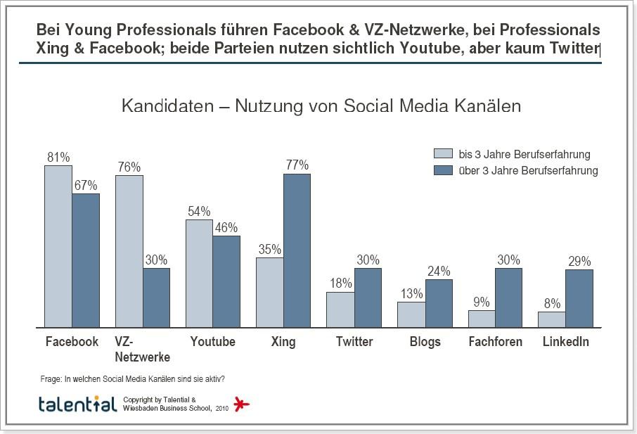 Bei Young Professionals führen Facebook & VZ-Netzwerke, bei Professionals Xing & Facebook; beide Parteien nutzen sichtlich Youtube, aber kaum Twitter