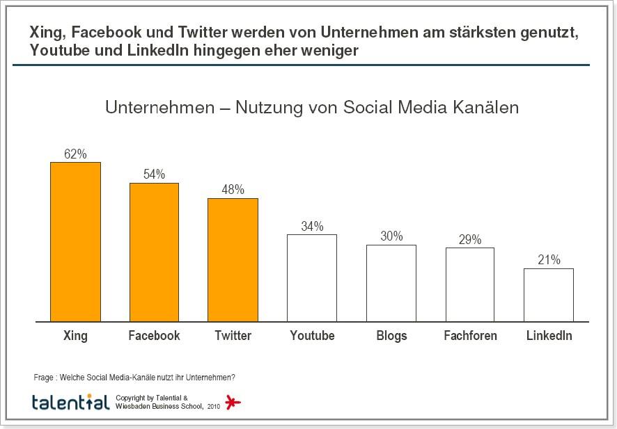 Talential Studie - Xing, Facebook und Twitter werden von Unternehmen am stärksten genutzt,