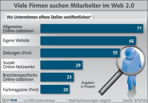 Mitarbeitersuche via Web 2.0 - Quelle: Bitkom