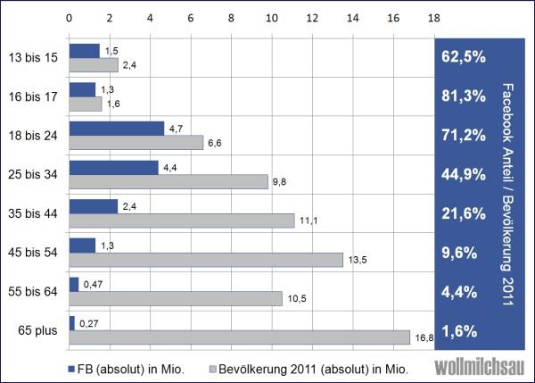 Bevölkerungsabdeckung auf Facebook - Quelle: Wollmilchsau