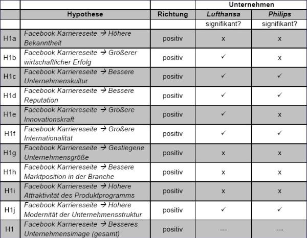 Überblick Hypothesenüberprüfung H1 - Quelle: Katja Beyer