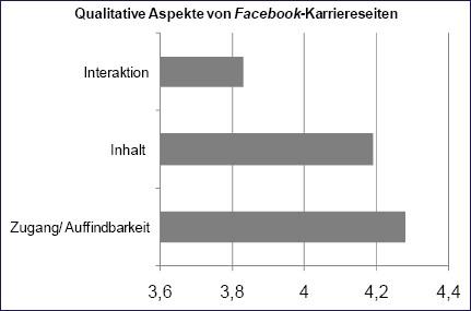 Wichtigkeit der qualitativen Aspekte von Facebook-Karriereseiten - Quelle: Katja Beyer
