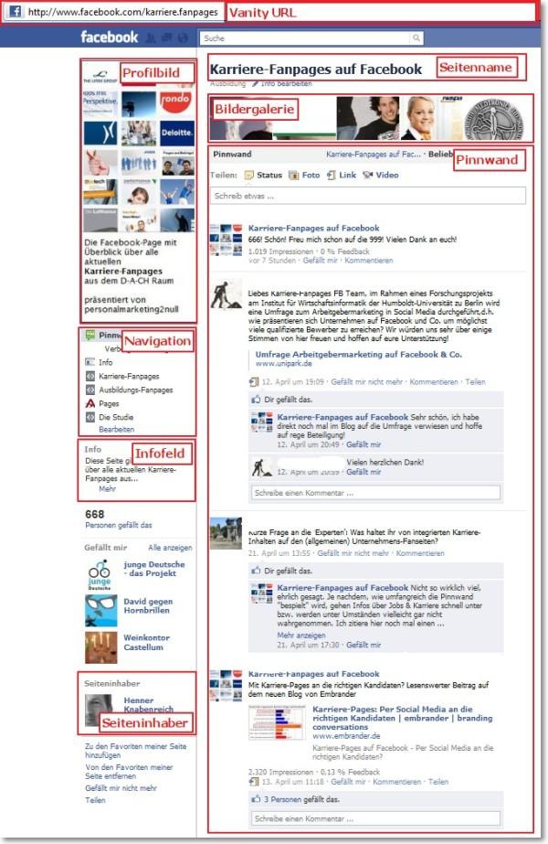 Die Elemente der Facebook-Page