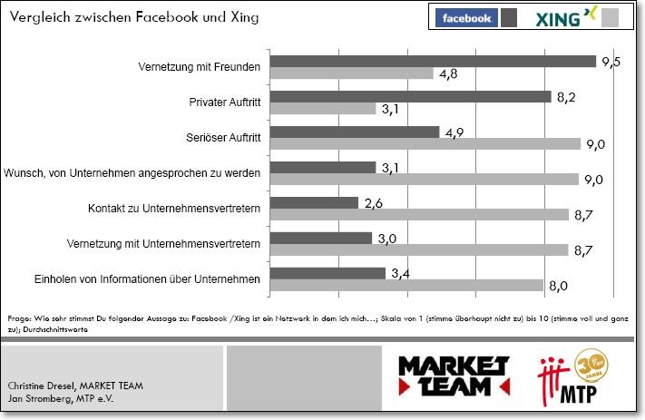 Facebook wird von den meisten Befragten für private Zwecke genutzt, Xing hingegen zur Kontaktaufnahme mit Unternehmen - Quelle: Market Team/MTP