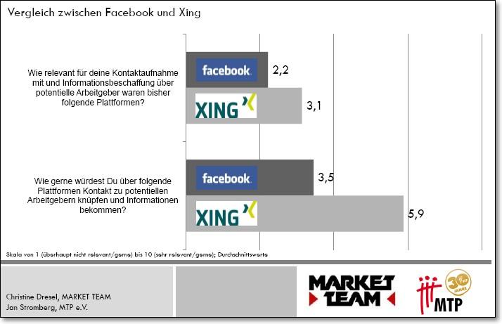 Vergleich zwischen Facebook und Xing - Quelle: Market Team/MTP