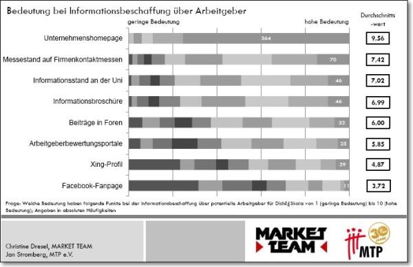 Welche Bedeutung haben folgende Punkte bei der Informationsbeschaffung über potentielle Arbeitgeber für Dich? Quelle: Market Team/MTP