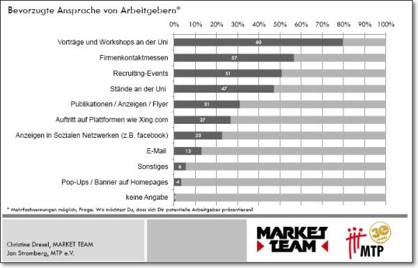 Wo möchtest du dass sich dir potenzielle Arbeitgeber präsentieren? - Quelle: Market Team/MTP