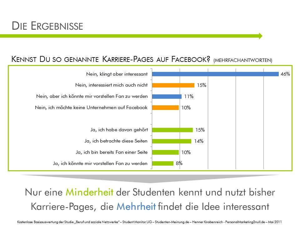 Kennst du Karriere-Pages auf Facebook?