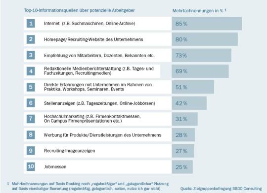 Top-Informationsquellen über Arbeitgeber - Quelle: BBDO