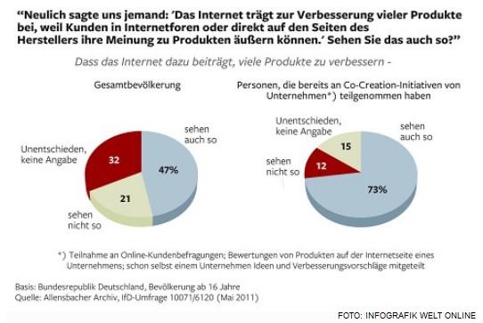 Einfluss der Internetnutzer auf Unternehmen - Quelle: Welt online