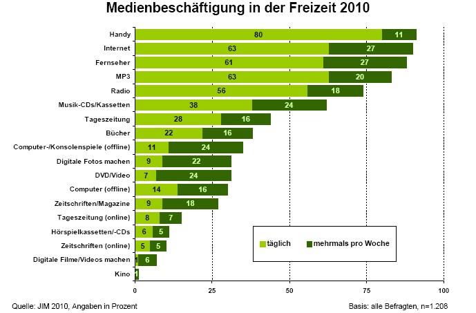 Medienbeschäftigung in der Freizeit - Quelle: JIM-Studie 2010