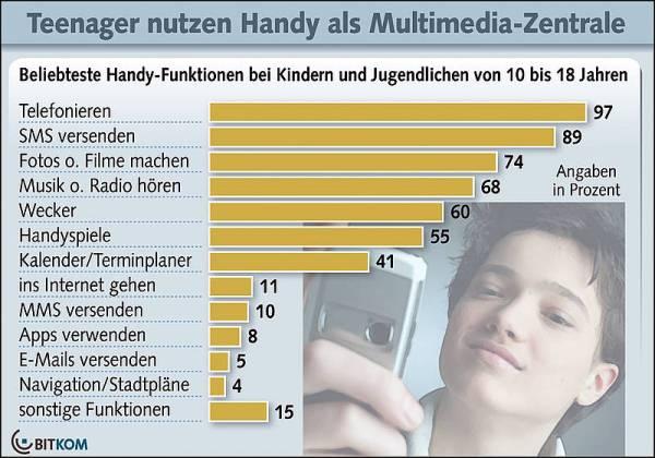 Nutzung des Handys unter Jugendlichen - Quelle: Bitkom