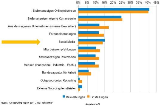 Status des Social Media Recruiting heute - Quelle: ICR