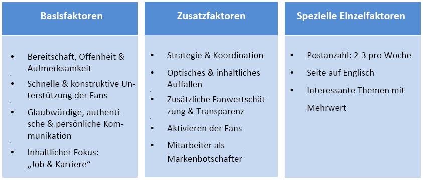 Zusammenfassung der Handlungsempfehlungen - Quelle: Andrea Bößenecker