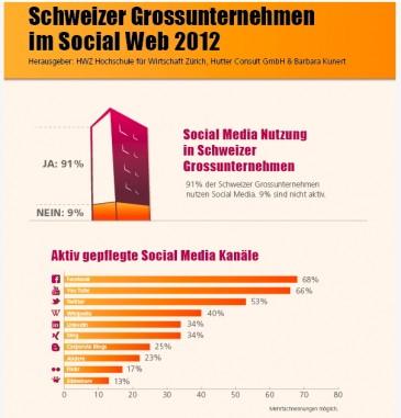 Schweizer Großunternehmen im Social Web 2012